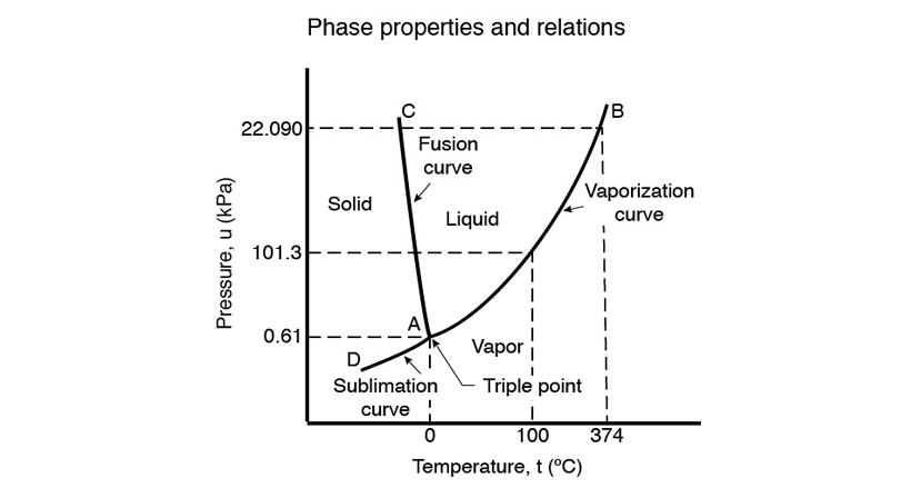 water phase diagram volume three