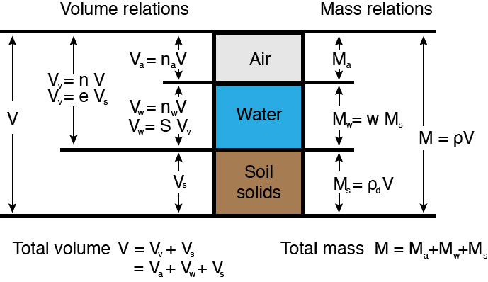 mass volume relationship soil
