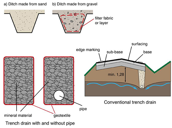 4 Components Of Road Drainage System Roadex Network