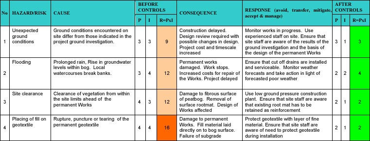 4 geotechnical risk management roadex network table b simplified example of part of a risk register for a thin embankment over peat on a geotextile risk rating r probability p x impact i maxwellsz
