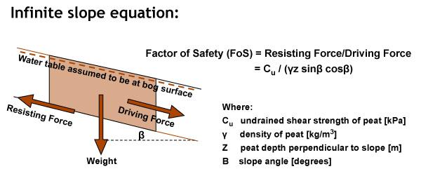 5  Engineering considerations of peat - ROADEX Network